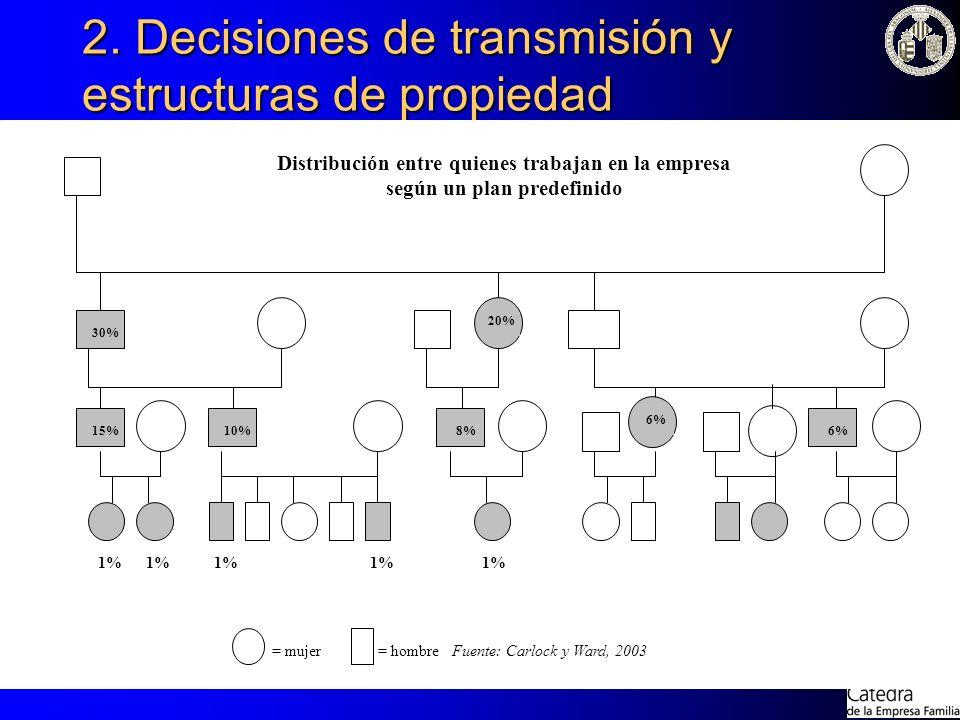 2. Decisiones de transmisión y estructuras de propiedad Distribución entre quienes trabajan en la empresa según un plan predefinido = mujer = hombre F