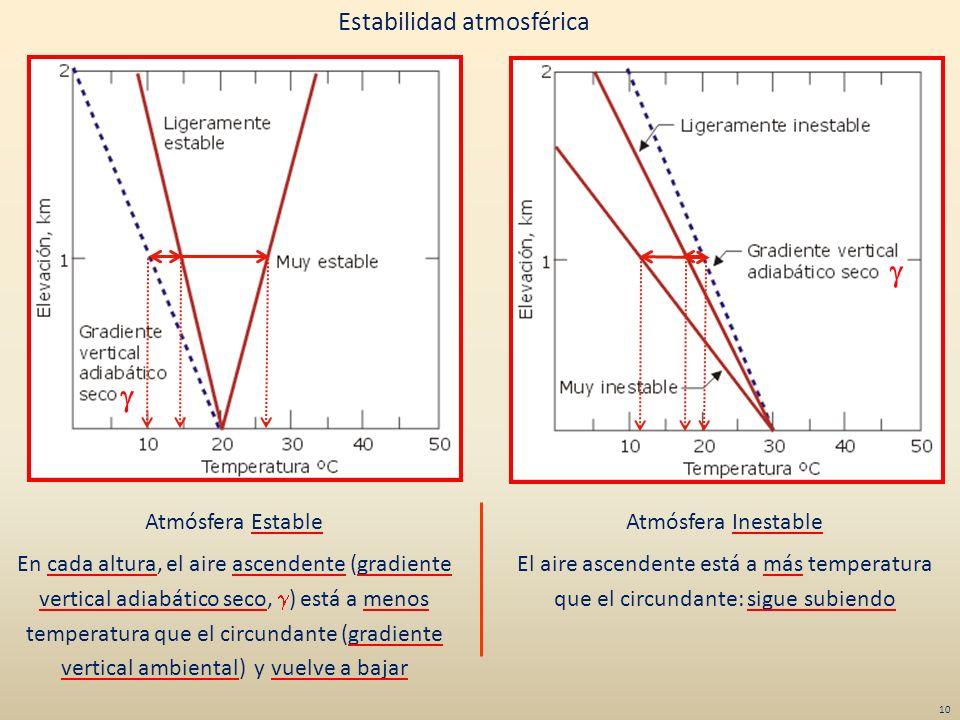 Estabilidad atmosférica Atmósfera Estable En cada altura, el aire ascendente (gradiente vertical adiabático seco, ) está a menos temperatura que el ci