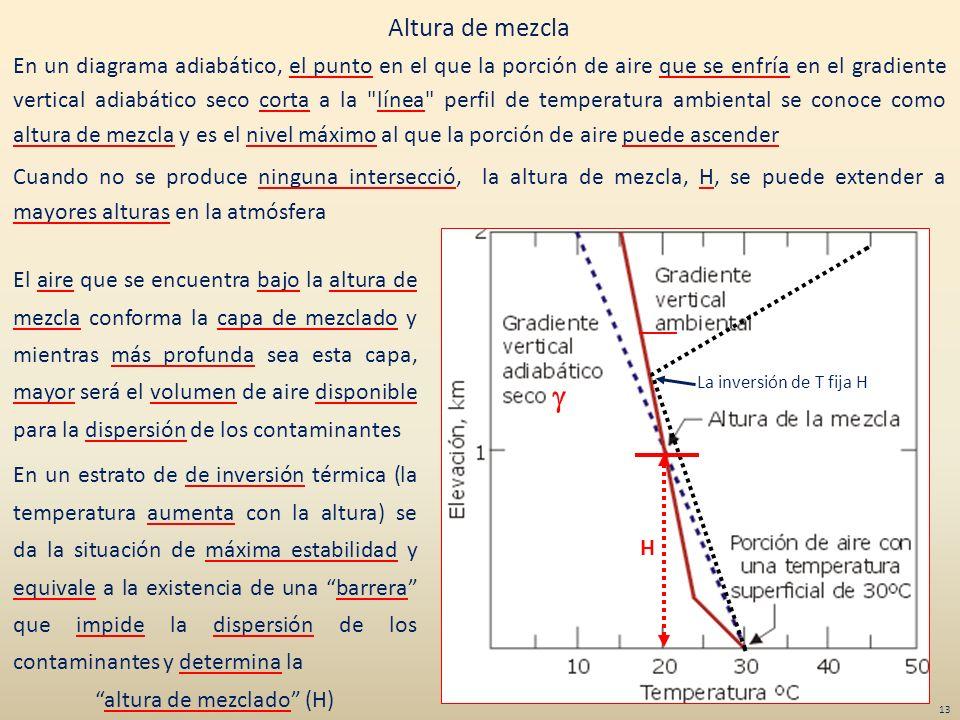 La inversión de T fija H H Altura de mezcla En un diagrama adiabático, el punto en el que la porción de aire que se enfría en el gradiente vertical ad