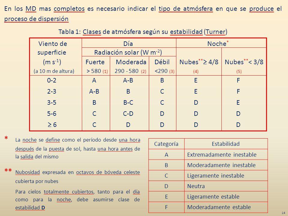 En los MD mas completos es necesario indicar el tipo de atmósfera en que se produce el proceso de dispersión Tabla 1: Clases de atmósfera según su est