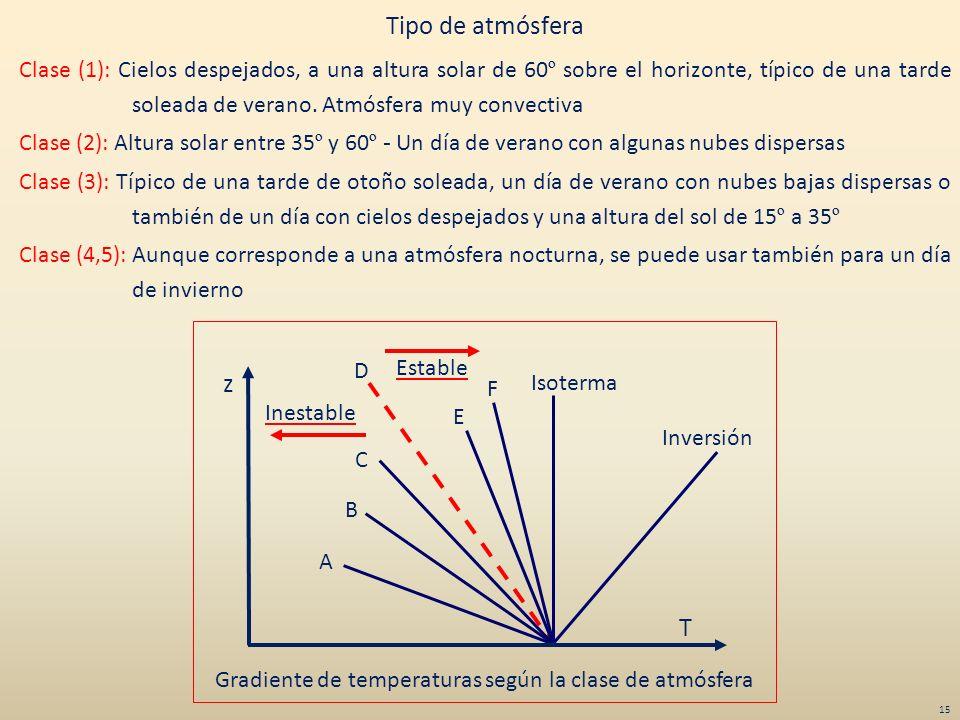Inversión Isoterma F E C D B A Inestable Estable z T Gradiente de temperaturas según la clase de atmósfera Tipo de atmósfera Clase (1): Cielos despeja