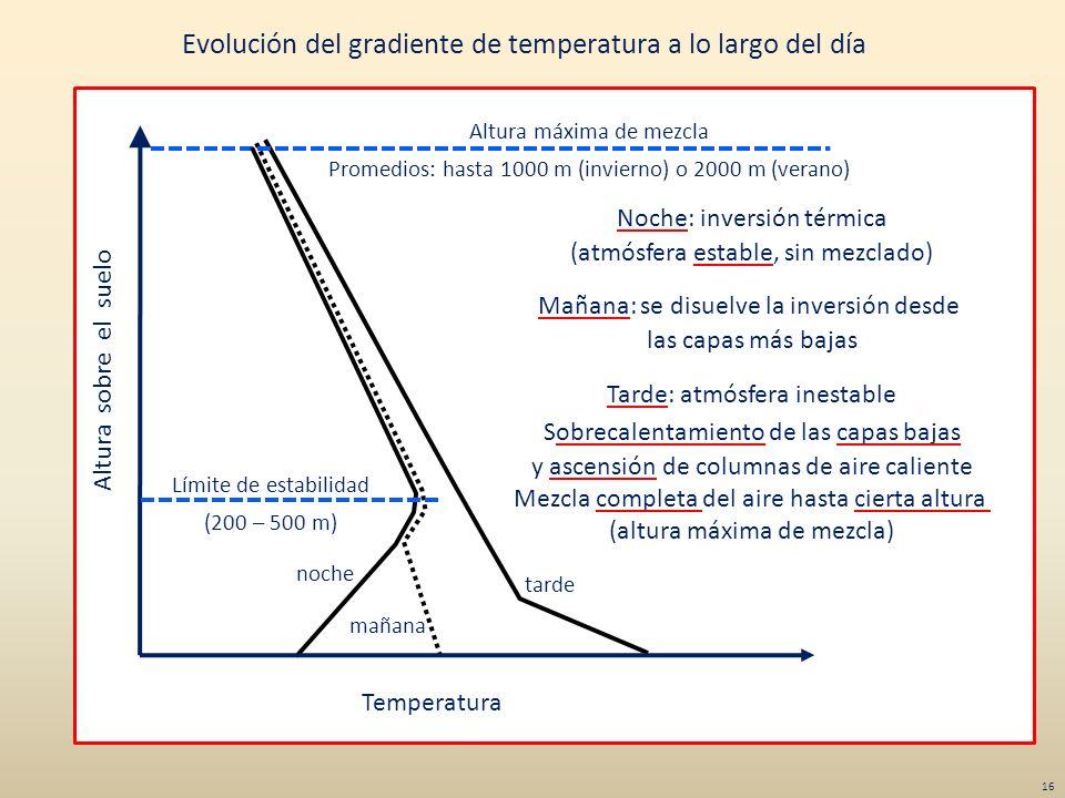 Evolución del gradiente de temperatura a lo largo del día Altura sobre el suelo Temperatura Altura máxima de mezcla Promedios: hasta 1000 m (invierno)