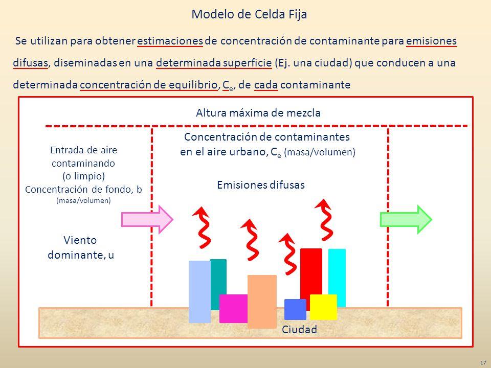 Viento dominante, u Entrada de aire contaminando (o limpio) Concentración de fondo, b (masa/volumen) Altura máxima de mezcla Concentración de contamin