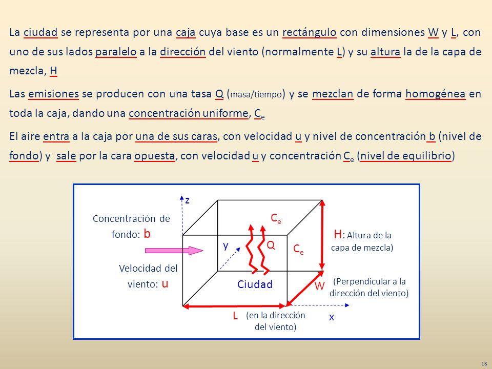 La ciudad se representa por una caja cuya base es un rectángulo con dimensiones W y L, con uno de sus lados paralelo a la dirección del viento (normal