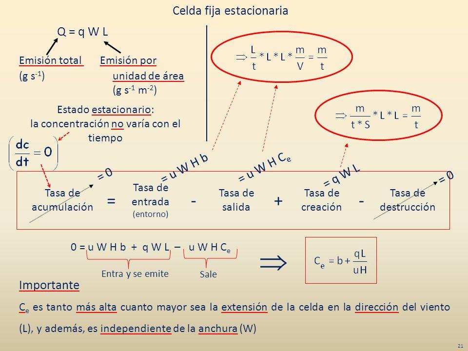 Tasa de acumulación Tasa de destrucción Tasa de entrada (entorno) Tasa de salida Tasa de creación =+-- = u W H b = u W H C e = q W L = 0 Q = q W L Emi