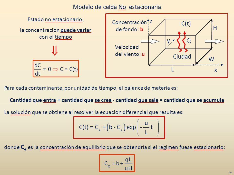 Modelo de celda No estacionaria Cantidad que entra + cantidad que se crea - cantidad que sale = cantidad que se acumula La solución que se obtiene al