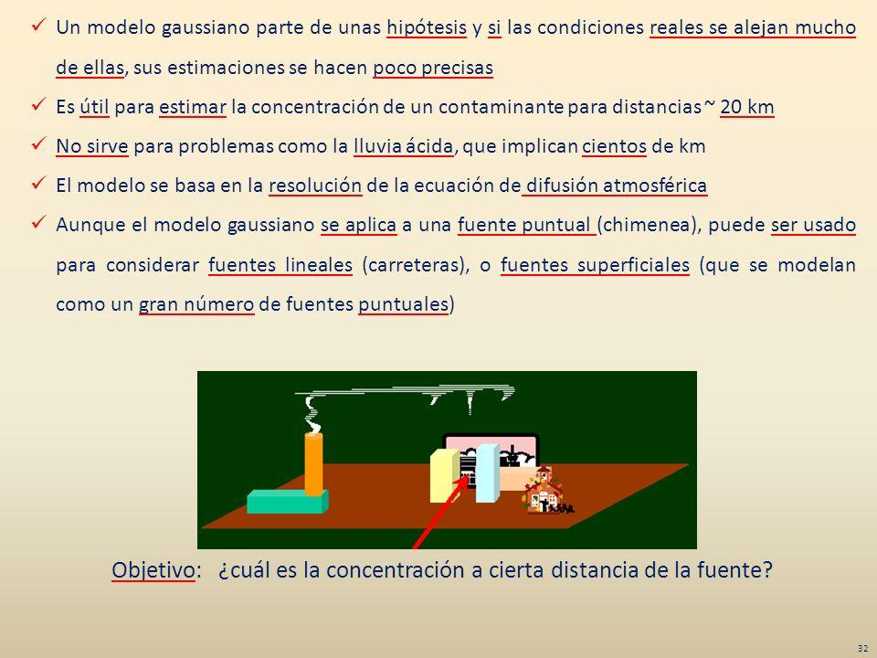 Objetivo: ¿cuál es la concentración a cierta distancia de la fuente? Un modelo gaussiano parte de unas hipótesis y si las condiciones reales se alejan