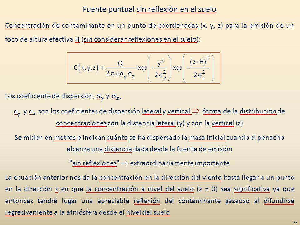 Fuente puntual sin reflexión en el suelo Concentración de contaminante en un punto de coordenadas (x, y, z) para la emisión de un foco de altura efect