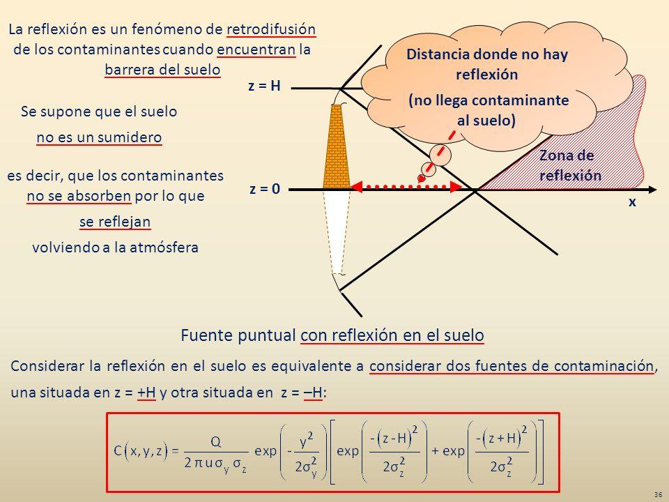 La reflexión es un fenómeno de retrodifusión de los contaminantes cuando encuentran la barrera del suelo z = H x z = 0 Zona de reflexión Distancia don