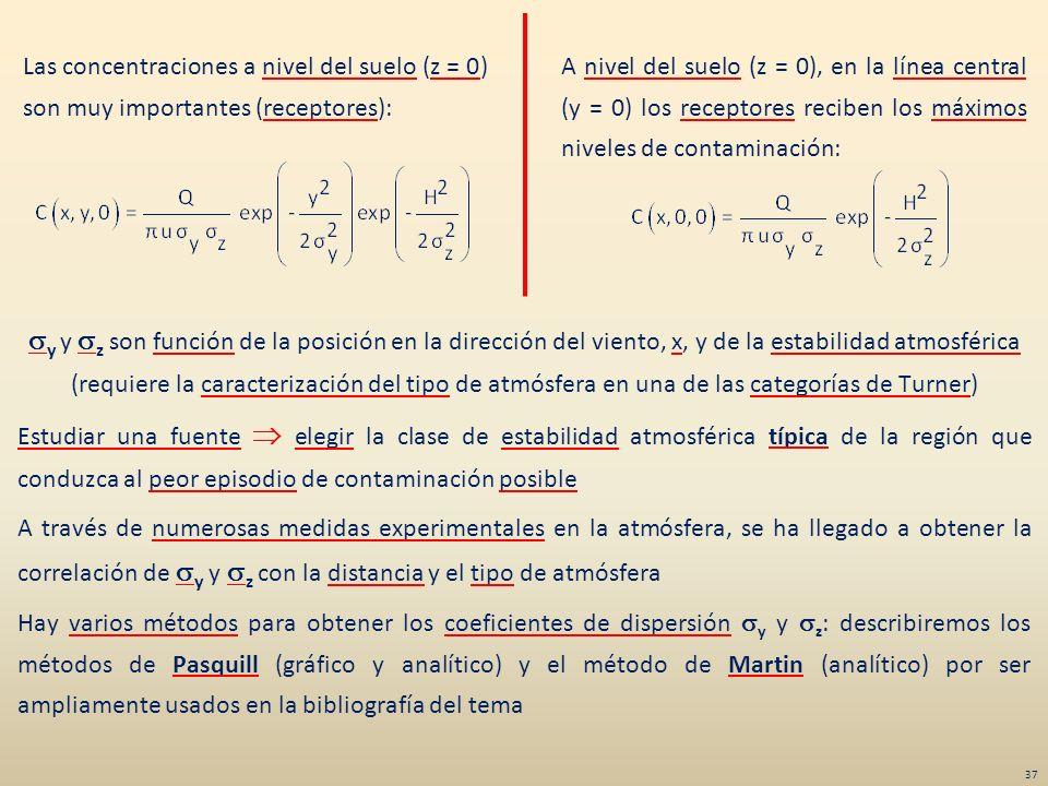 y y z son función de la posición en la dirección del viento, x, y de la estabilidad atmosférica (requiere la caracterización del tipo de atmósfera en