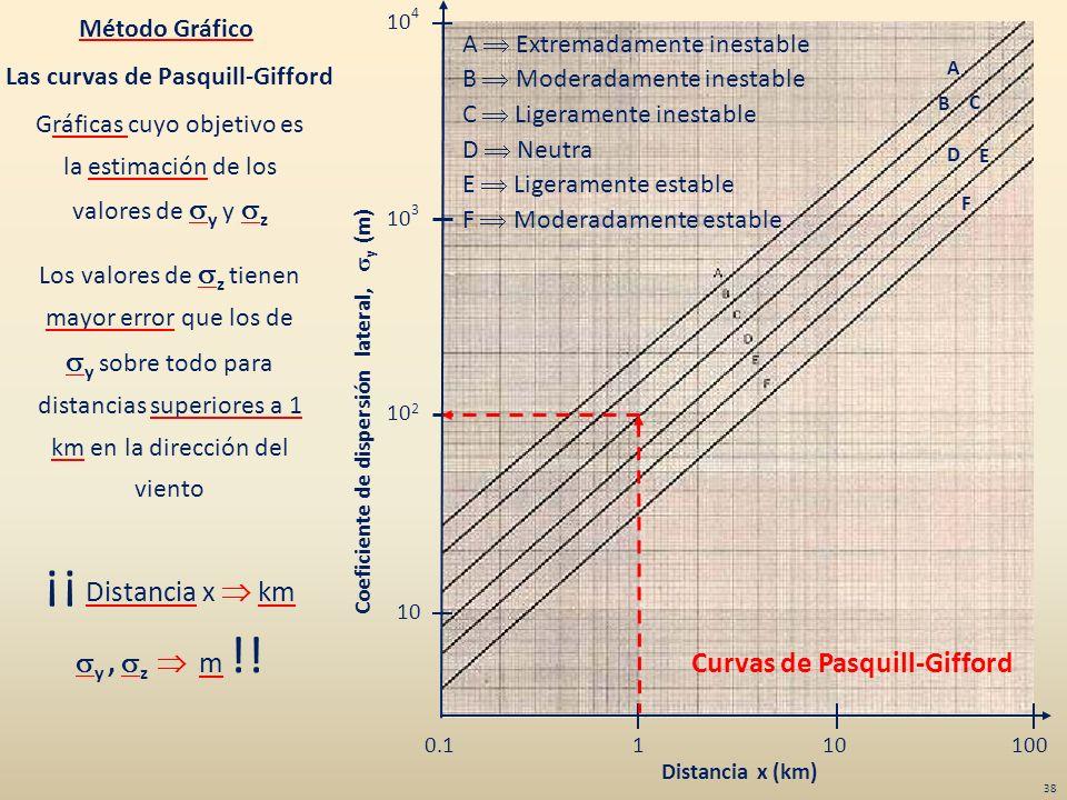 Gráficas cuyo objetivo es la estimación de los valores de y y z Los valores de z tienen mayor error que los de y sobre todo para distancias superiores