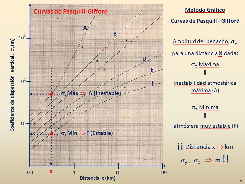 Amplitud del penacho, z, para una distancia x dada: z Máxima inestabilidad atmosférica máxima (A) z Mínima atmósfera muy estable (F) ¡¡ Distancia x km