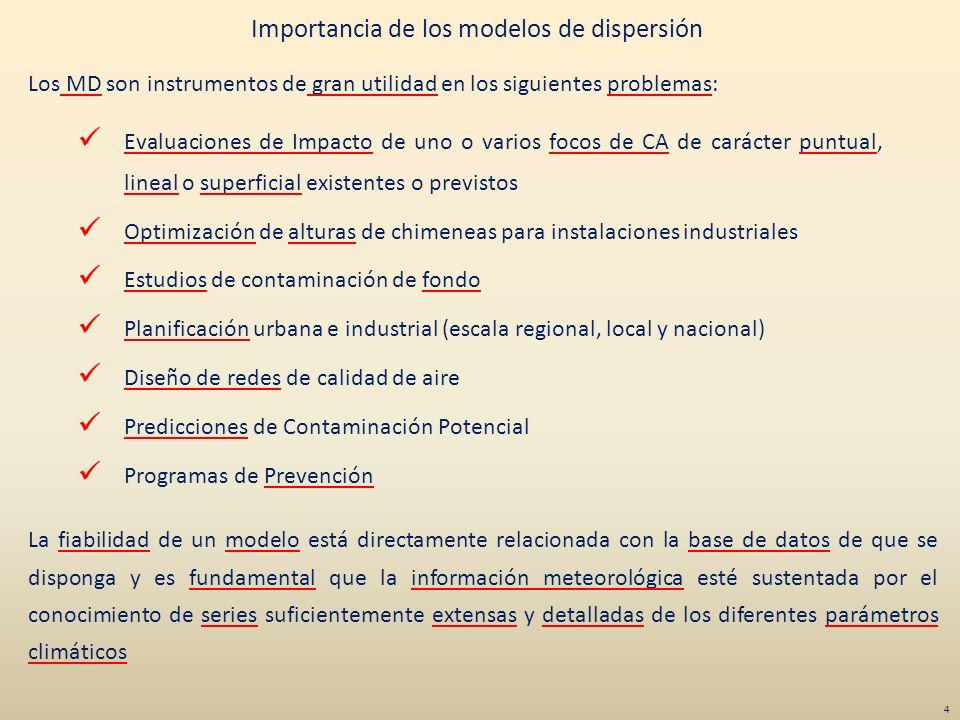 Importancia de los modelos de dispersión Evaluaciones de Impacto de uno o varios focos de CA de carácter puntual, lineal o superficial existentes o pr