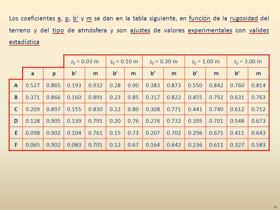 Los coeficientes a, p, b y m se dan en la tabla siguiente, en función de la rugosidad del terreno y del tipo de atmósfera y son ajustes de valores exp