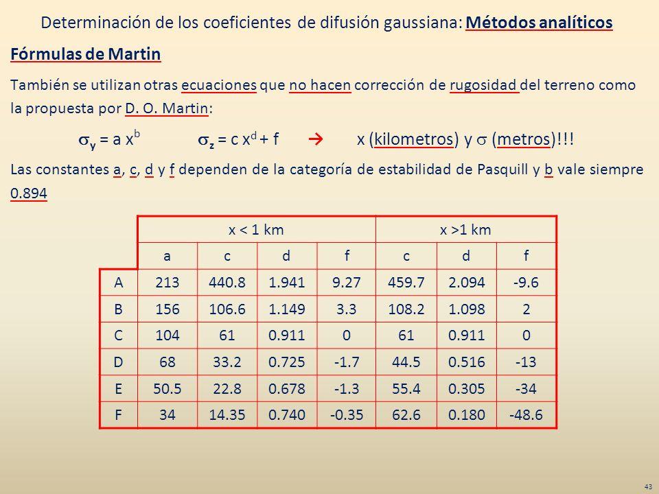 Determinación de los coeficientes de difusión gaussiana: Métodos analíticos Fórmulas de Martin También se utilizan otras ecuaciones que no hacen corre