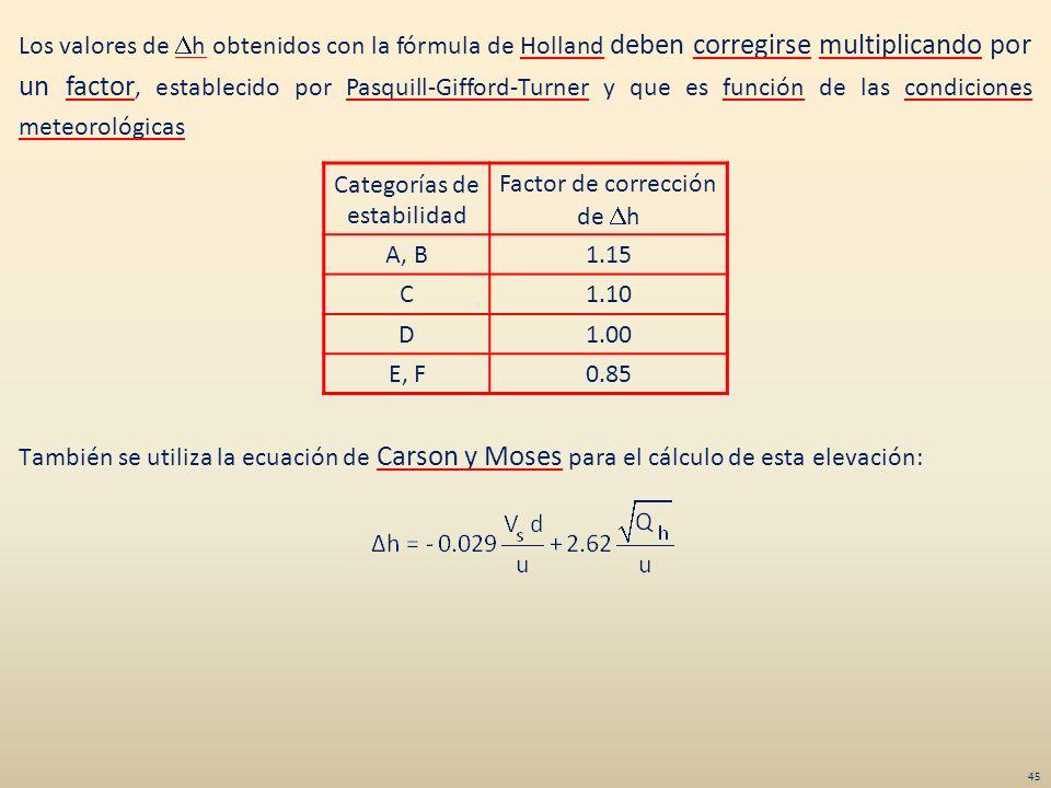Los valores de h obtenidos con la fórmula de Holland deben corregirse multiplicando por un factor, establecido por Pasquill-Gifford-Turner y que es fu