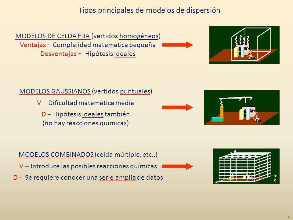 Tipos principales de modelos de dispersión MODELOS DE CELDA FIJA (vertidos homogéneos) Ventajas – Complejidad matemática pequeña Desventajas – Hipótes