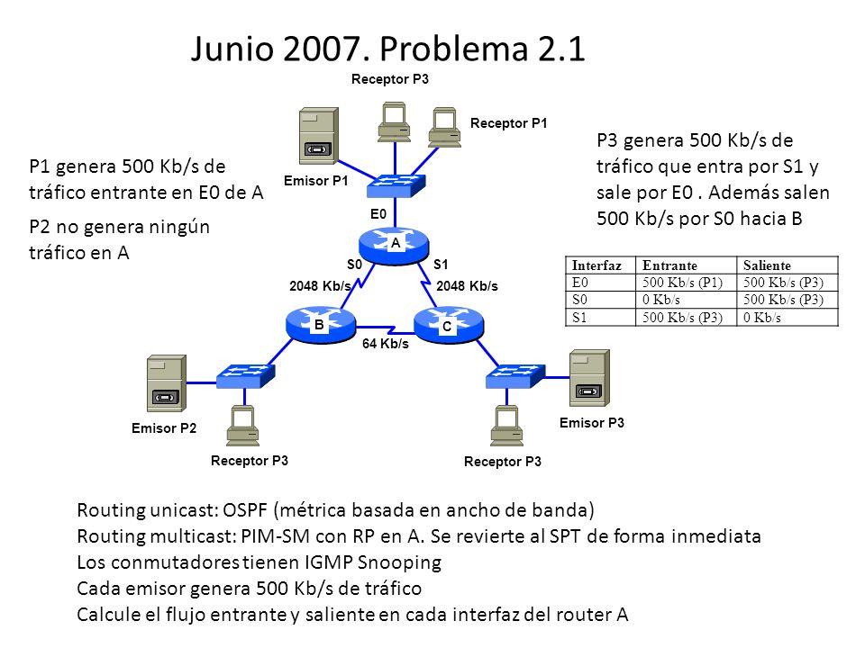 Junio 2007. Problema 2.1 A B C 2048 Kb/s 64 Kb/s E0 S0S1 Emisor P1 Emisor P2 Emisor P3 Receptor P3 Receptor P1 Routing unicast: OSPF (métrica basada e