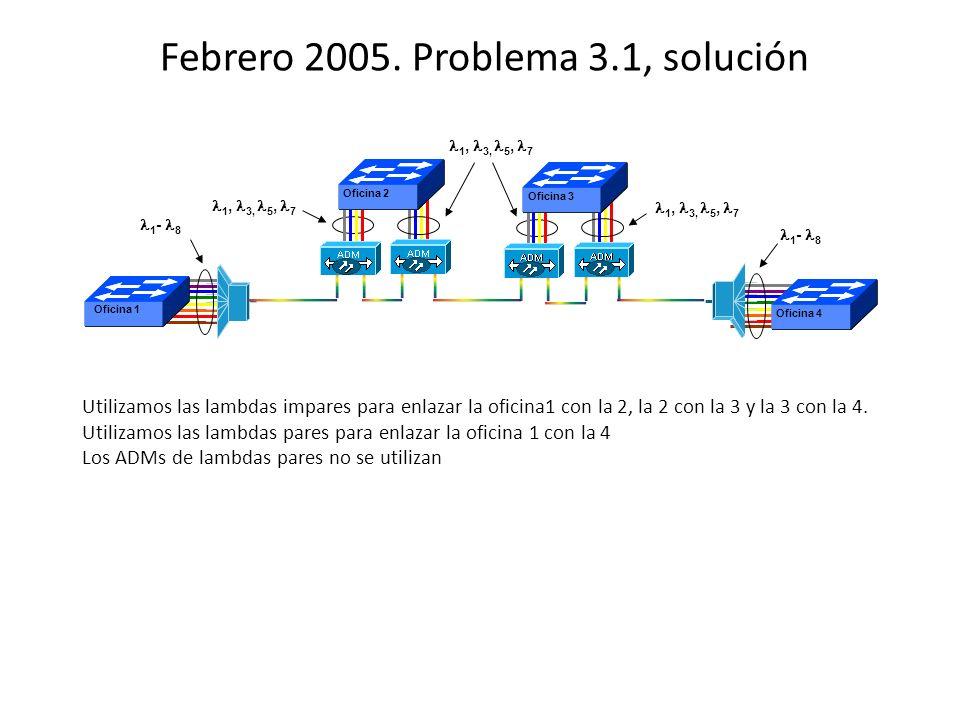 1 - 8 1, 3, 5, 7 Oficina 1 Oficina 2 C 1, 3, 5, 7 Oficina 4 1 - 8 Oficina 3 1, 3, 5, 7 Febrero 2005. Problema 3.1, solución Utilizamos las lambdas imp