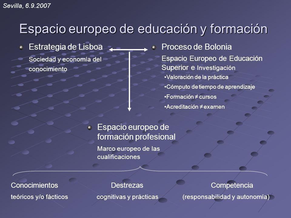 Estrategia de Lisboa Sociedad y economía del conocimiento Proceso de Bolonia Espacio Europeo de Educación Superior e Investigación Valoración de la pr