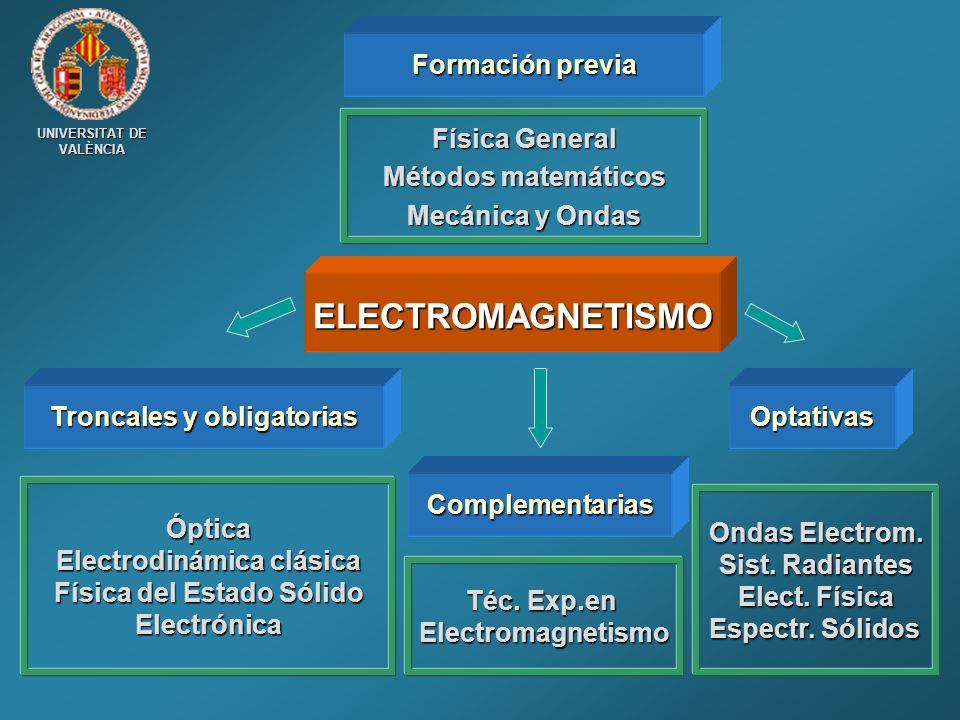 UNIVERSITAT DE VALÈNCIA Troncales y obligatorias Óptica Electrodinámica clásica Física del Estado Sólido Electrónica Téc. Exp.en Electromagnetismo Fís