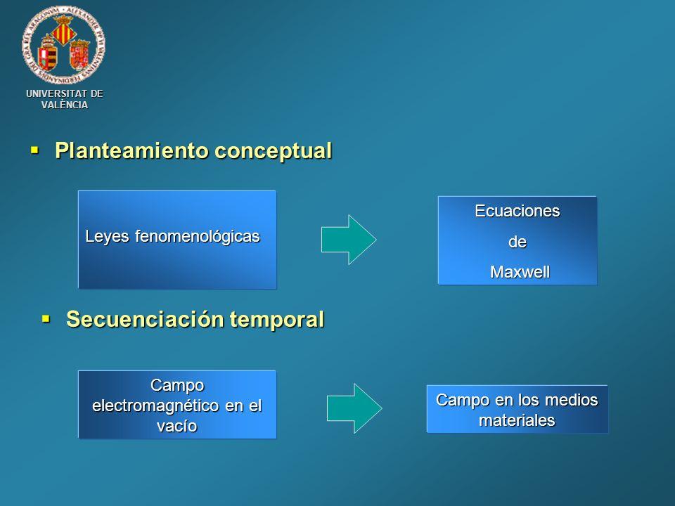 UNIVERSITAT DE VALÈNCIA Planteamiento conceptual Planteamiento conceptual Leyes fenomenológicas Ecuacionesde Maxwell Maxwell Campo electromagnético en