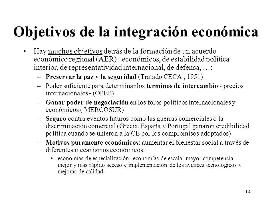 14 Objetivos de la integración económica Hay muchos objetivos detrás de la formación de un acuerdo económico regional (AER) : económicos, de estabilid