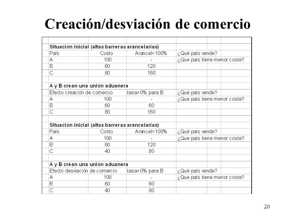 20 Creación/desviación de comercio