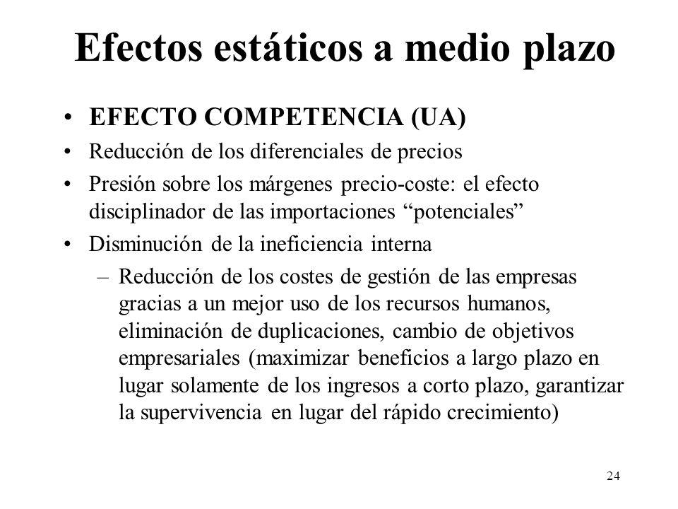 24 Efectos estáticos a medio plazo EFECTO COMPETENCIA (UA) Reducción de los diferenciales de precios Presión sobre los márgenes precio-coste: el efect