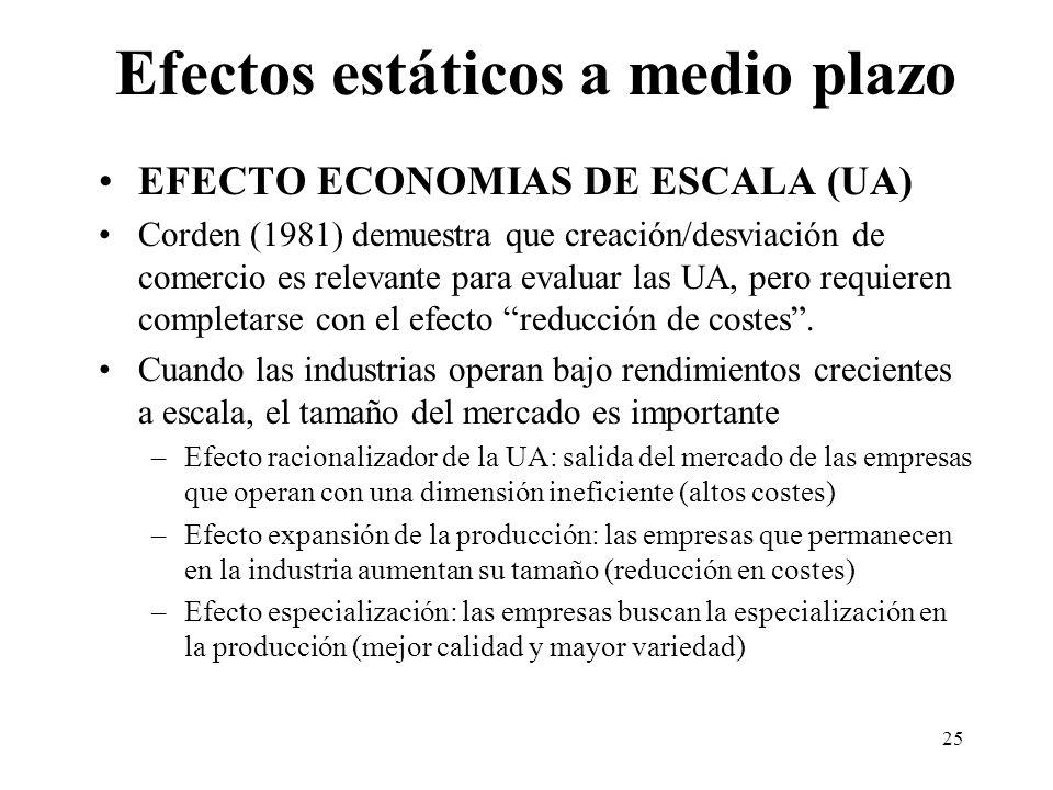 25 Efectos estáticos a medio plazo EFECTO ECONOMIAS DE ESCALA (UA) Corden (1981) demuestra que creación/desviación de comercio es relevante para evalu
