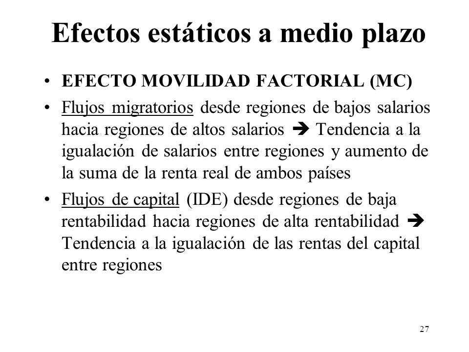 27 Efectos estáticos a medio plazo EFECTO MOVILIDAD FACTORIAL (MC) Flujos migratorios desde regiones de bajos salarios hacia regiones de altos salario