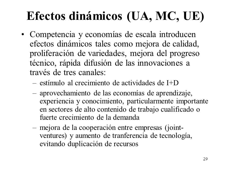 29 Efectos dinámicos (UA, MC, UE) Competencia y economías de escala introducen efectos dinámicos tales como mejora de calidad, proliferación de varied