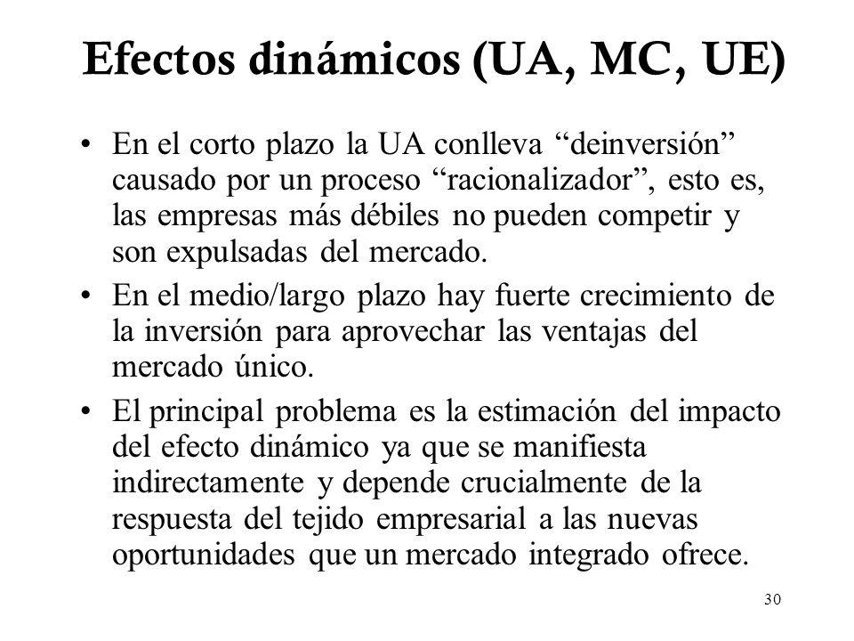 30 Efectos dinámicos (UA, MC, UE) En el corto plazo la UA conlleva deinversión causado por un proceso racionalizador, esto es, las empresas más débile