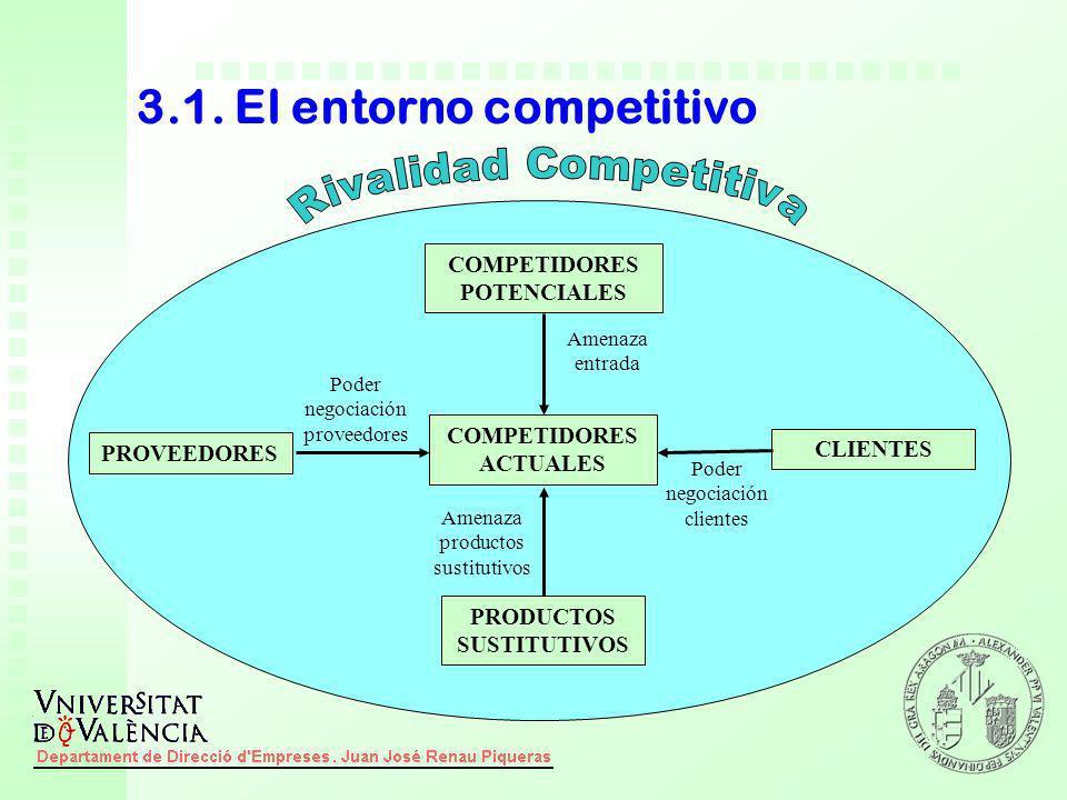 3.1. El entorno competitivo COMPETIDORES ACTUALES COMPETIDORES POTENCIALES PROVEEDORES PRODUCTOS SUSTITUTIVOS CLIENTES Amenaza entrada Poder negociaci