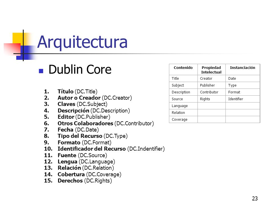 23 Arquitectura Dublin Core ContenidoPropiedad Intelectual Instanciación TitleCreatorDate SubjectPublisherType DescriptionContributorFormat SourceRightsIdentifier Language Relation Coverage 1.Título (DC.Title) 2.Autor o Creador (DC.Creator) 3.Claves (DC.Subject) 4.Descripción (DC.Description) 5.Editor (DC.Publisher) 6.Otros Colaboradores (DC.Contributor) 7.Fecha (DC.Date) 8.Tipo del Recurso (DC.Type) 9.Formato (DC.Format) 10.Identificador del Recurso (DC.Indentifier) 11.Fuente (DC.Source) 12.Lengua (DC.Language) 13.Relación (DC.Relation) 14.Cobertura (DC.Coverage) 15.Derechos (DC.Rights)