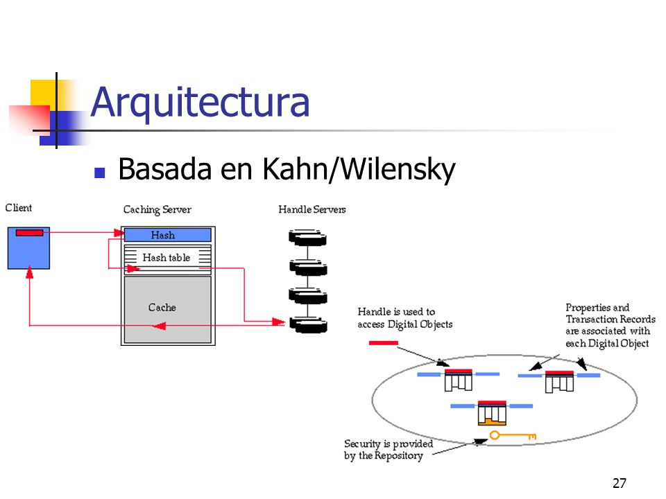 27 Arquitectura Basada en Kahn/Wilensky