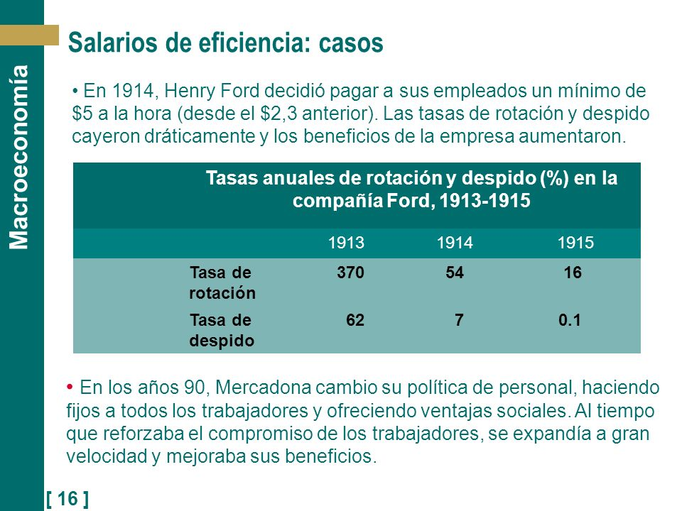 [ 16 ] Macroeconomía Salarios de eficiencia: casos Tasas anuales de rotación y despido (%) en la compañía Ford, 1913-1915 1913 19141915 Tasa de rotaci