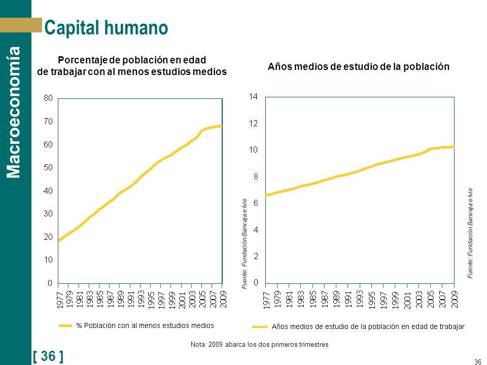 [ 36 ] Macroeconomía Capital humano 36 Porcentaje de población en edad de trabajar con al menos estudios medios Años medios de estudio de la población