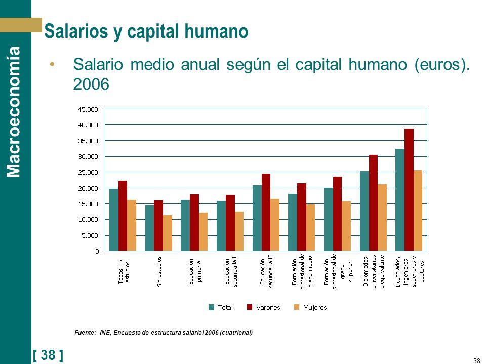 [ 38 ] Macroeconomía 38 Salarios y capital humano Salario medio anual según el capital humano (euros). 2006 Fuente: INE, Encuesta de estructura salari