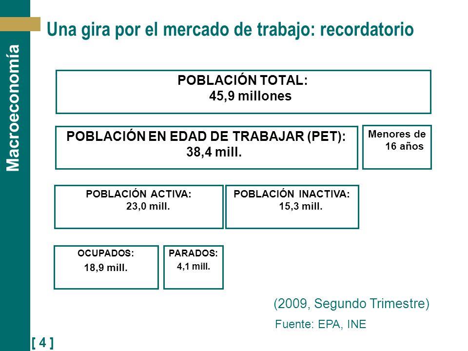 [ 5 ] Macroeconomía El desempleo Estructura de la población mayor de 16 años en España (2008) en relación con su actividad laboral.