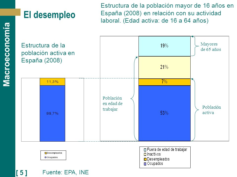 [ 5 ] Macroeconomía El desempleo Estructura de la población mayor de 16 años en España (2008) en relación con su actividad laboral. (Edad activa: de 1