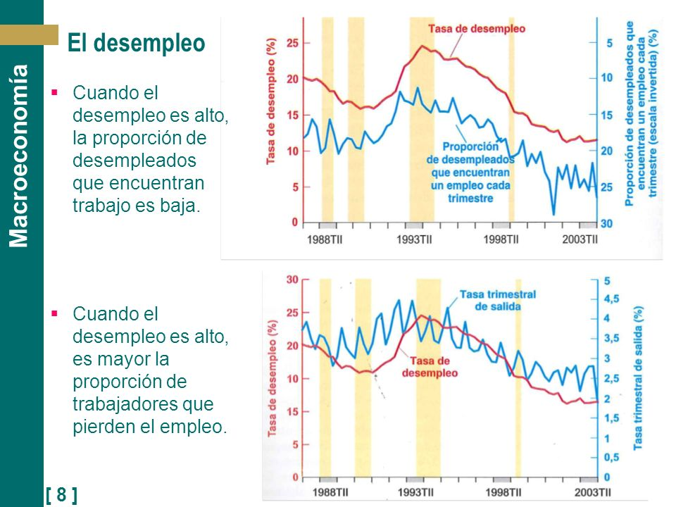 [ 8 ] Macroeconomía El desempleo Cuando el desempleo es alto, la proporción de desempleados que encuentran trabajo es baja. Cuando el desempleo es alt