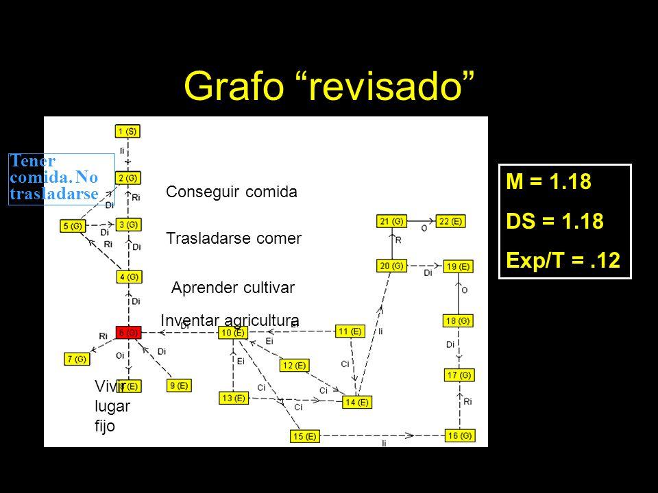 Grafo revisado M = 1.18 DS = 1.18 Exp/T =.12 Conseguir comida Trasladarse comer Aprender cultivar Tener comida. No trasladarse Inventar agricultura Vi