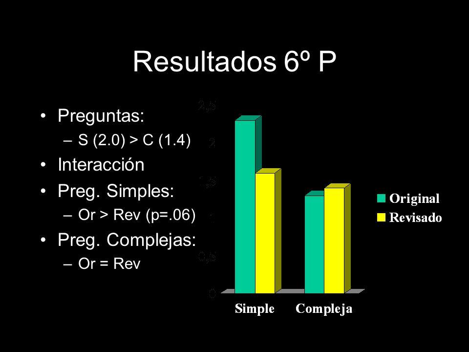 Resultados 6º P Preguntas: –S (2.0) > C (1.4) Interacción Preg. Simples: –Or > Rev (p=.06) Preg. Complejas: –Or = Rev