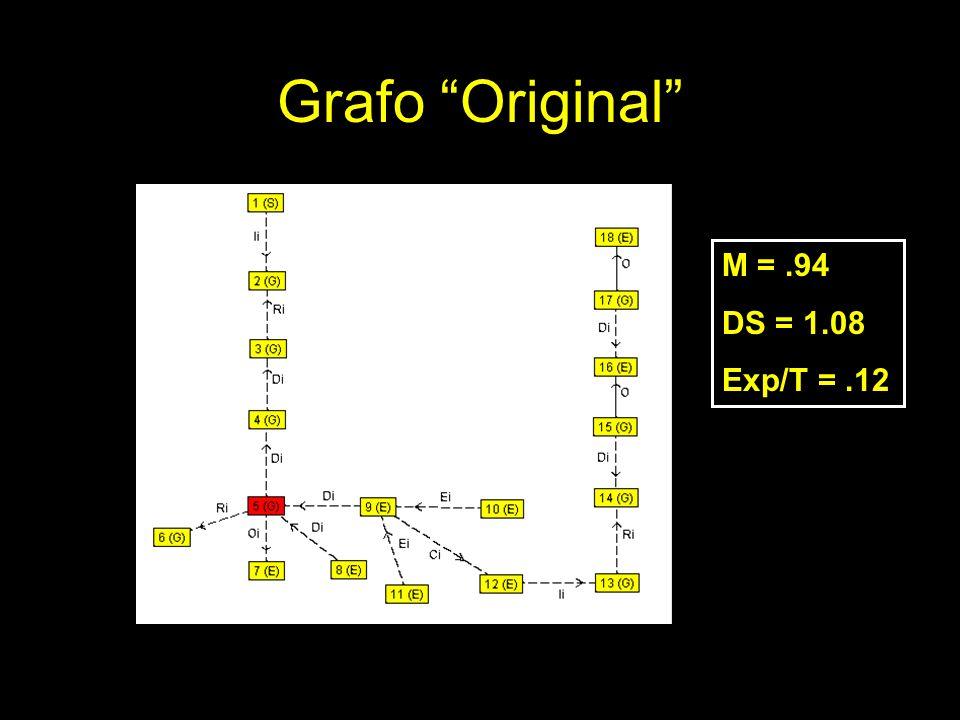 Grafo Original M =.94 DS = 1.08 Exp/T =.12