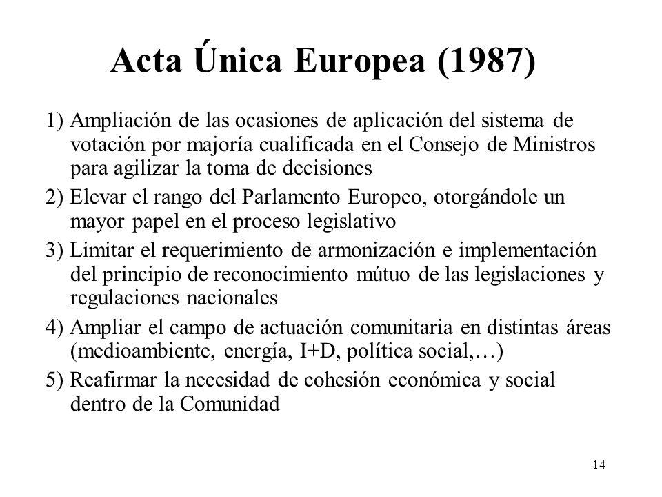 14 Acta Única Europea (1987) 1) Ampliación de las ocasiones de aplicación del sistema de votación por majoría cualificada en el Consejo de Ministros p
