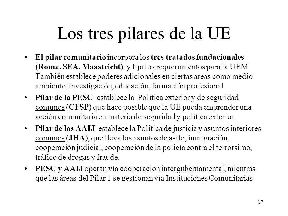 17 Los tres pilares de la UE El pilar comunitario incorpora los tres tratados fundacionales (Roma, SEA, Maastricht) y fija los requerimientos para la