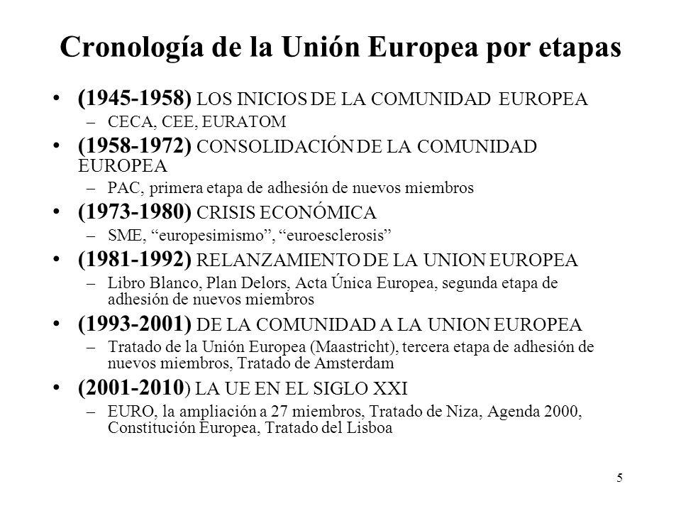 5 Cronología de la Unión Europea por etapas ( 1945-1958) LOS INICIOS DE LA COMUNIDAD EUROPEA –CECA, CEE, EURATOM (1958-1972) CONSOLIDACIÓN DE LA COMUN
