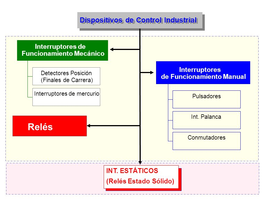 Relés Pulsadores Int. Palanca Conmutadores Interruptores de Funcionamiento Manual Detectores Posición (Finales de Carrera) Interruptores de mercurio I
