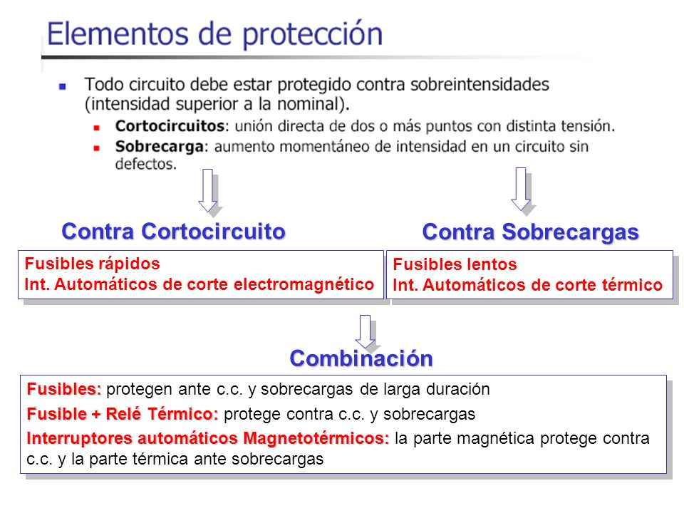 Contra Cortocircuito Fusibles rápidos Int. Automáticos de corte electromagnético Fusibles rápidos Int. Automáticos de corte electromagnético Contra So